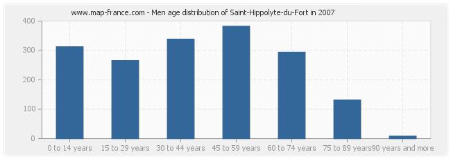 Men age distribution of Saint-Hippolyte-du-Fort in 2007