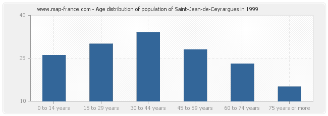 Age distribution of population of Saint-Jean-de-Ceyrargues in 1999