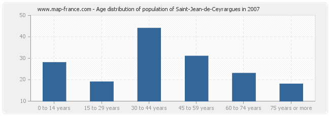 Age distribution of population of Saint-Jean-de-Ceyrargues in 2007