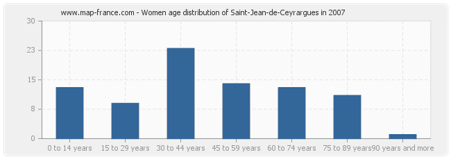 Women age distribution of Saint-Jean-de-Ceyrargues in 2007