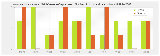 Saint-Jean-de-Ceyrargues : Number of births and deaths from 1999 to 2008