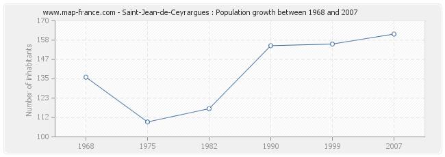 Population Saint-Jean-de-Ceyrargues