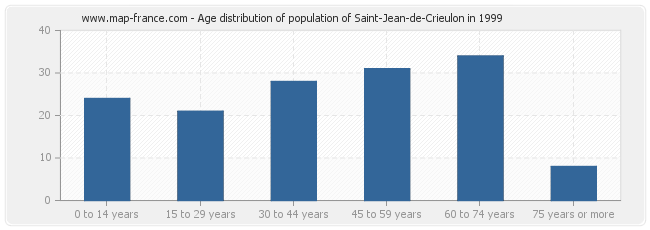 Age distribution of population of Saint-Jean-de-Crieulon in 1999