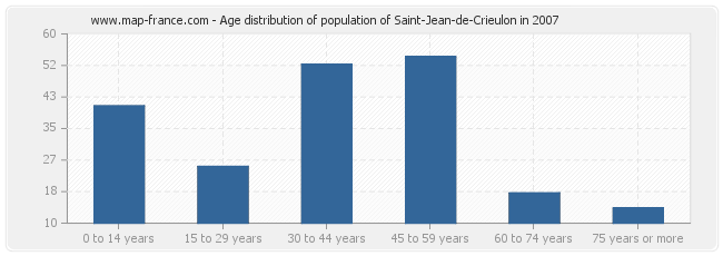 Age distribution of population of Saint-Jean-de-Crieulon in 2007