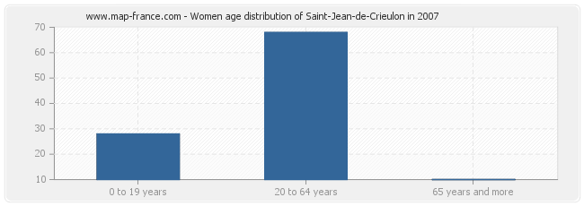 Women age distribution of Saint-Jean-de-Crieulon in 2007