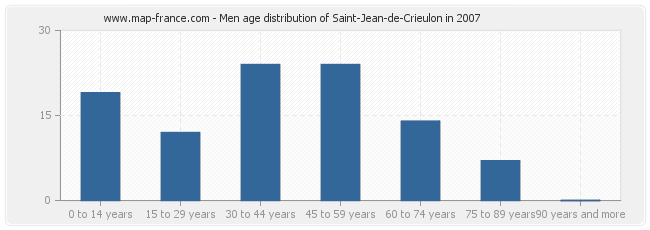 Men age distribution of Saint-Jean-de-Crieulon in 2007