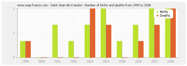Saint-Jean-de-Crieulon : Number of births and deaths from 1999 to 2008