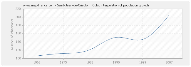 Saint-Jean-de-Crieulon : Cubic interpolation of population growth