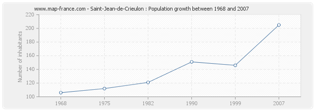 Population Saint-Jean-de-Crieulon