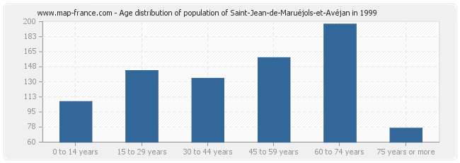 Age distribution of population of Saint-Jean-de-Maruéjols-et-Avéjan in 1999