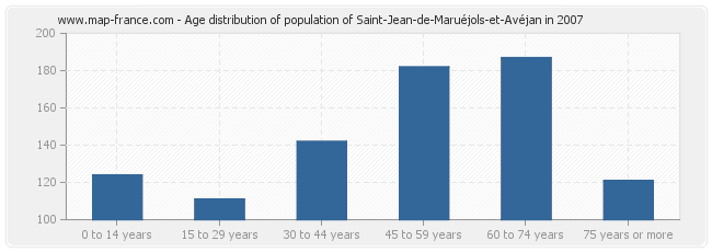 Age distribution of population of Saint-Jean-de-Maruéjols-et-Avéjan in 2007