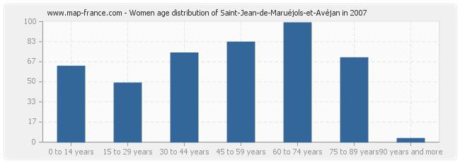 Women age distribution of Saint-Jean-de-Maruéjols-et-Avéjan in 2007