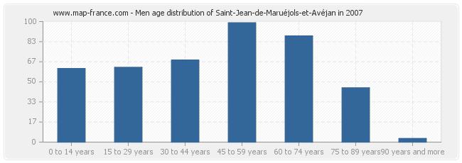 Men age distribution of Saint-Jean-de-Maruéjols-et-Avéjan in 2007