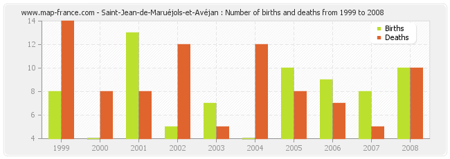Saint-Jean-de-Maruéjols-et-Avéjan : Number of births and deaths from 1999 to 2008