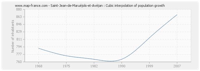 Saint-Jean-de-Maruéjols-et-Avéjan : Cubic interpolation of population growth
