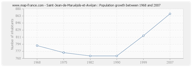 Population Saint-Jean-de-Maruéjols-et-Avéjan