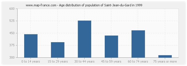 Age distribution of population of Saint-Jean-du-Gard in 1999