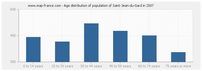 Age distribution of population of Saint-Jean-du-Gard in 2007