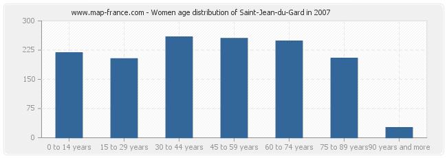 Women age distribution of Saint-Jean-du-Gard in 2007