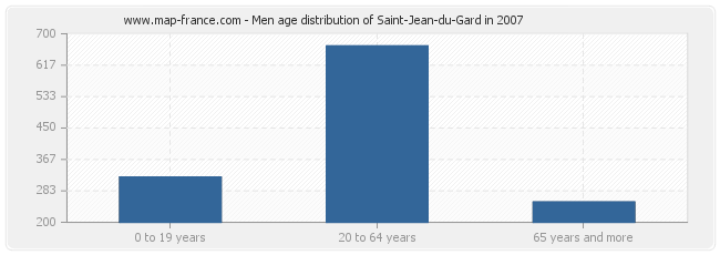Men age distribution of Saint-Jean-du-Gard in 2007