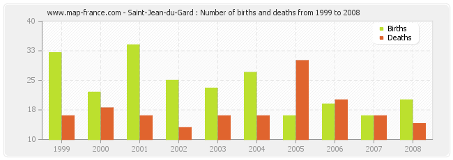 Saint-Jean-du-Gard : Number of births and deaths from 1999 to 2008