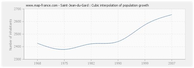 Saint-Jean-du-Gard : Cubic interpolation of population growth