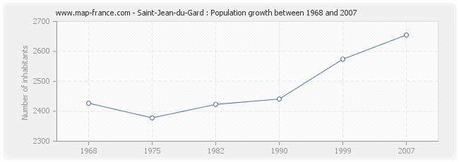 Population Saint-Jean-du-Gard