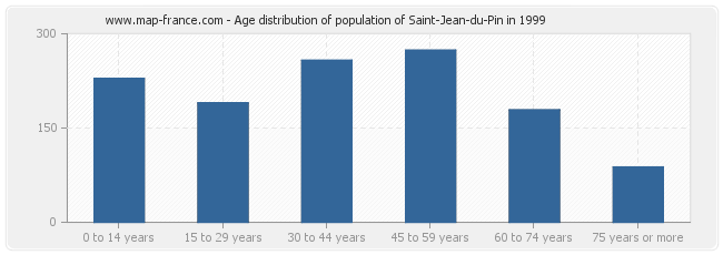 Age distribution of population of Saint-Jean-du-Pin in 1999