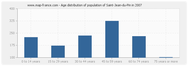 Age distribution of population of Saint-Jean-du-Pin in 2007