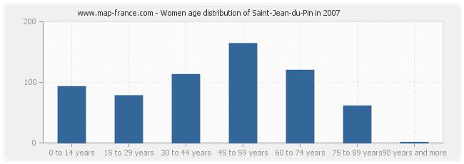 Women age distribution of Saint-Jean-du-Pin in 2007