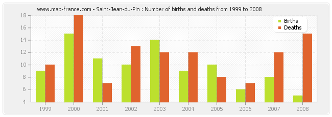 Saint-Jean-du-Pin : Number of births and deaths from 1999 to 2008