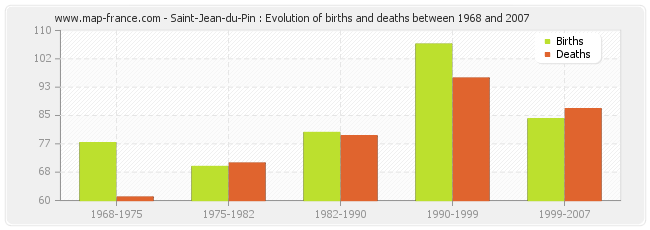 Saint-Jean-du-Pin : Evolution of births and deaths between 1968 and 2007