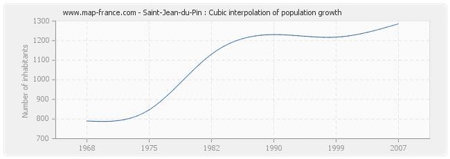 Saint-Jean-du-Pin : Cubic interpolation of population growth