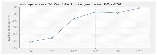Population Saint-Jean-du-Pin