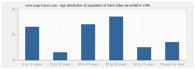 Age distribution of population of Saint-Julien-de-la-Nef in 1999