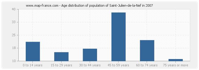 Age distribution of population of Saint-Julien-de-la-Nef in 2007