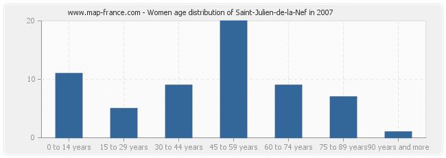 Women age distribution of Saint-Julien-de-la-Nef in 2007