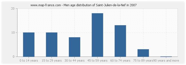 Men age distribution of Saint-Julien-de-la-Nef in 2007