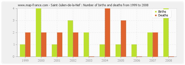 Saint-Julien-de-la-Nef : Number of births and deaths from 1999 to 2008
