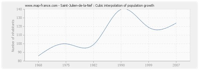 Saint-Julien-de-la-Nef : Cubic interpolation of population growth