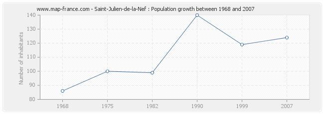 Population Saint-Julien-de-la-Nef