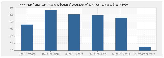 Age distribution of population of Saint-Just-et-Vacquières in 1999