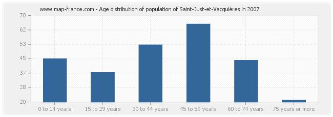 Age distribution of population of Saint-Just-et-Vacquières in 2007