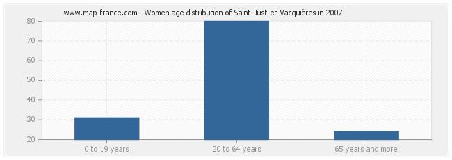 Women age distribution of Saint-Just-et-Vacquières in 2007