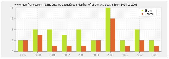 Saint-Just-et-Vacquières : Number of births and deaths from 1999 to 2008