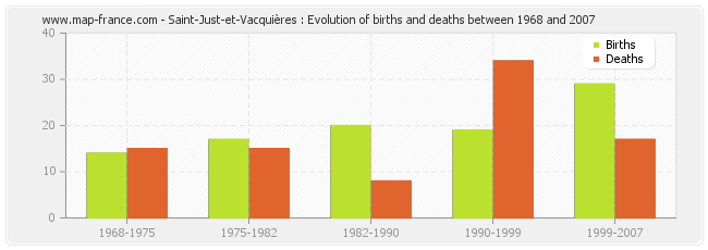 Saint-Just-et-Vacquières : Evolution of births and deaths between 1968 and 2007