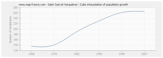 Saint-Just-et-Vacquières : Cubic interpolation of population growth