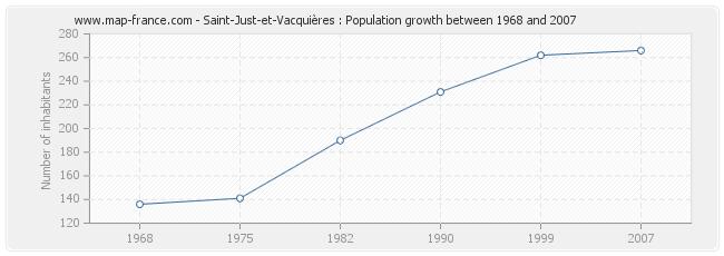 Population Saint-Just-et-Vacquières