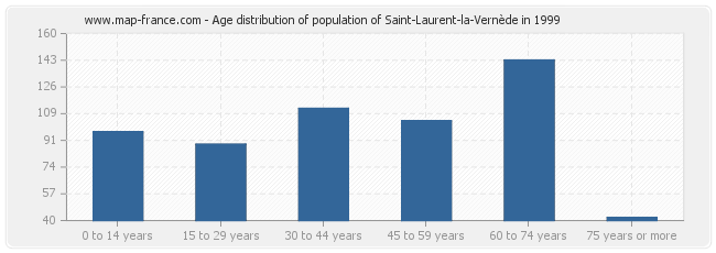 Age distribution of population of Saint-Laurent-la-Vernède in 1999