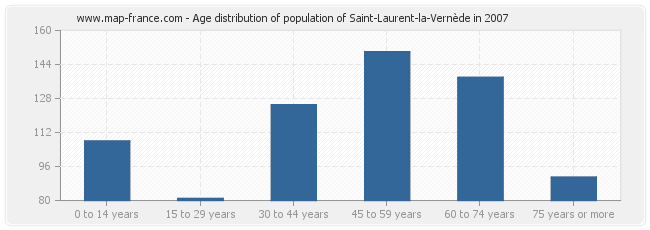 Age distribution of population of Saint-Laurent-la-Vernède in 2007